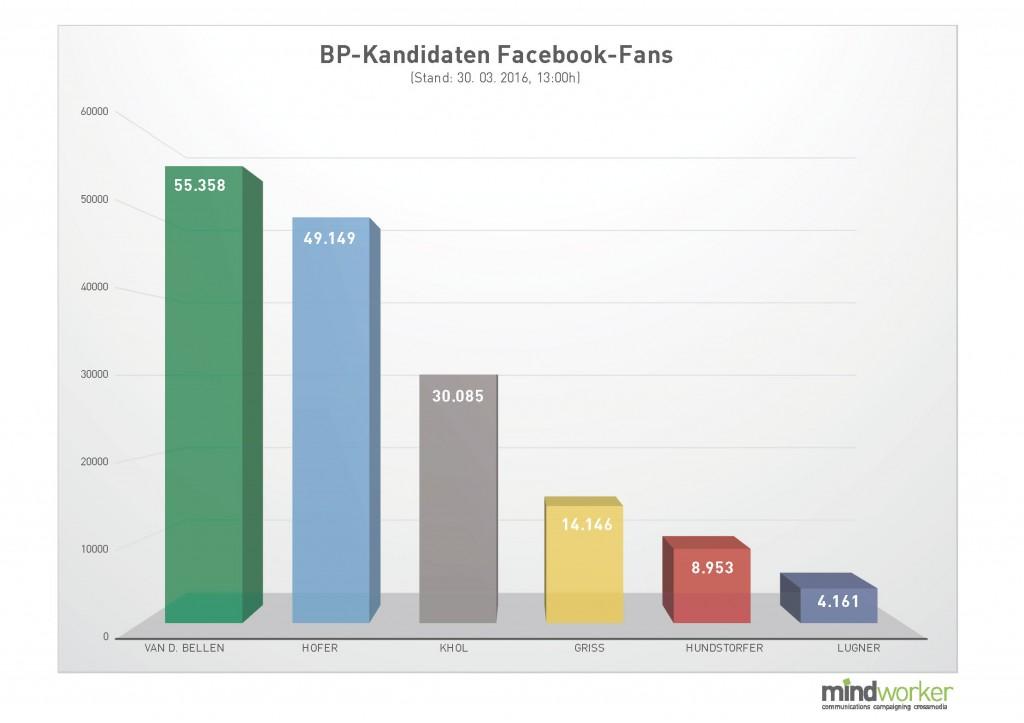 BP-Kandidaten Facebook-Fans
