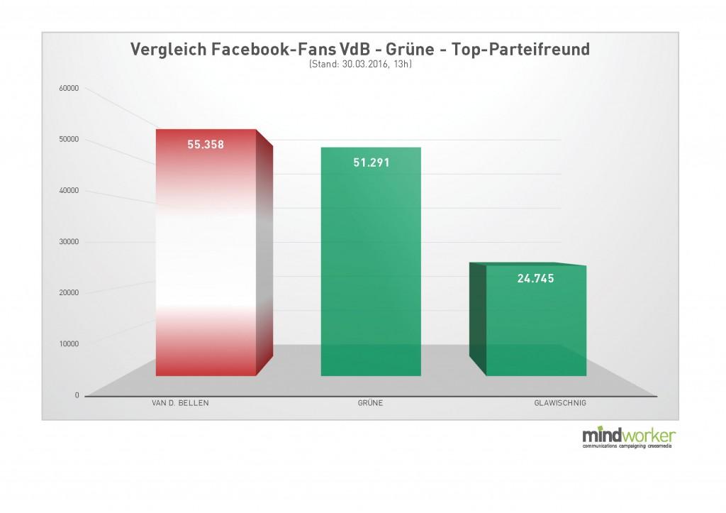 FB-Fans Vergleich VdB - Grüne - Glawischnig