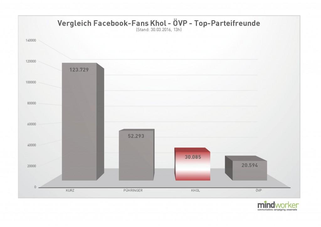 FB-Fans Vergleich Khol