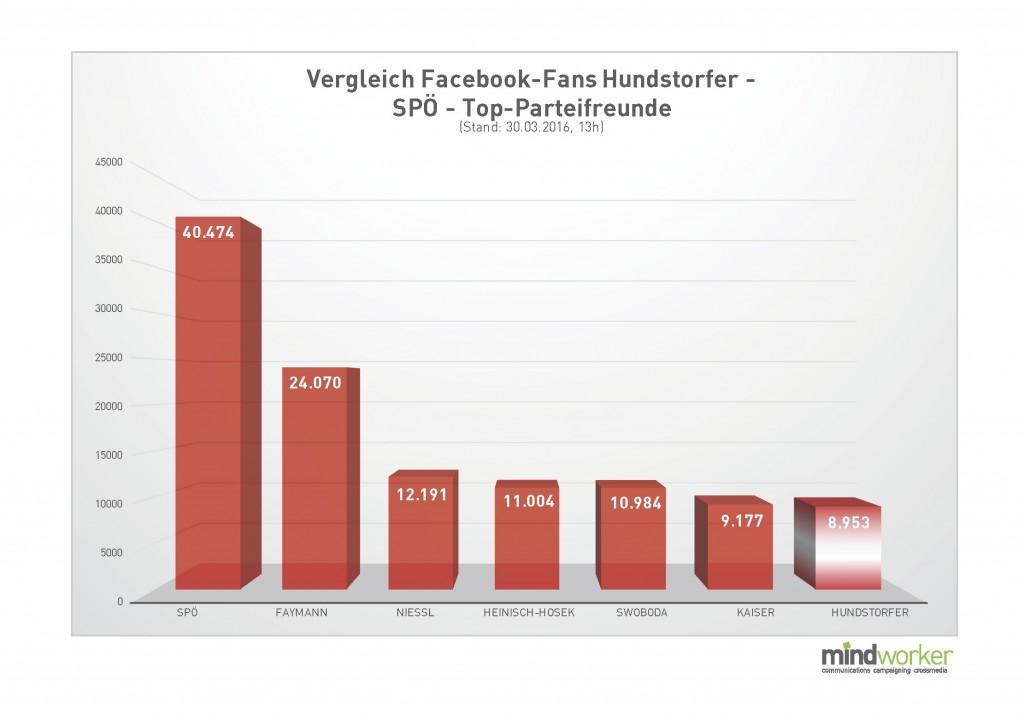 FB-Fans Vergleich Hundstorfer